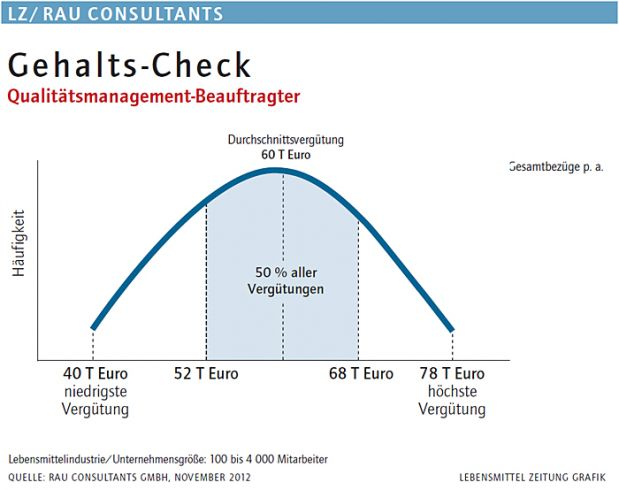 Qualitätsmanagement-Beauftragter