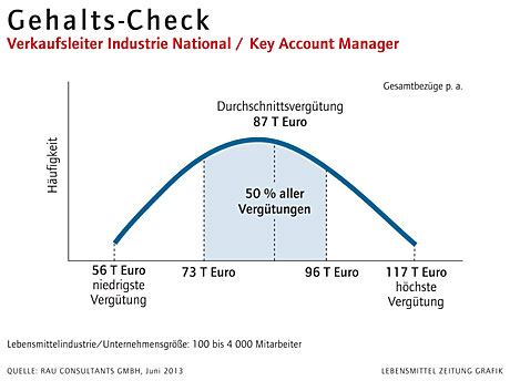 Gehalts-Check Verkaufsleiter Industrie National / Key Account Manager