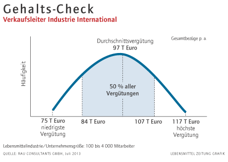Gehalts-Check: Verkaufsleiter Industrie International