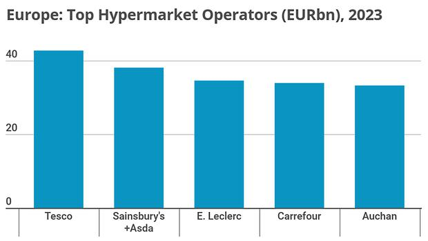 LZ Retailytics provides evidence that hypermarkets represent the second largest modern grocery retail channel in Europe. But performances vary significantly between geographies, retailers and store concepts.