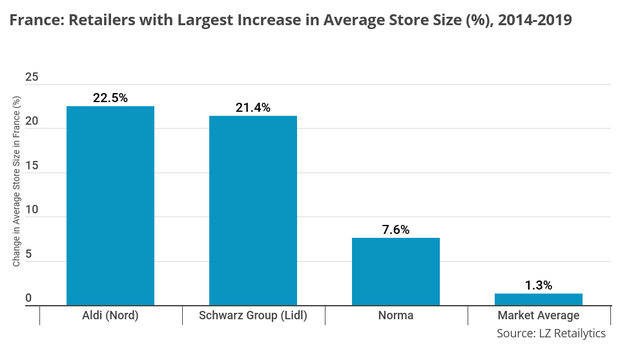 Discounters Boost Average Store Size in France