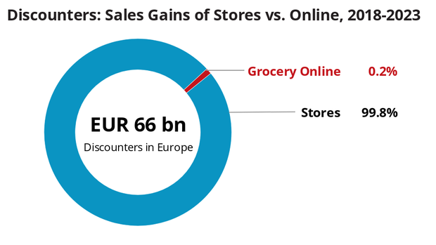Grocery e-commerce is the discounters' Achilles' heel: Their concept-inherent strengths lie instore.
